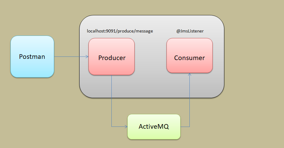 Spring Boot JMS ActiveMQ Consumer Example